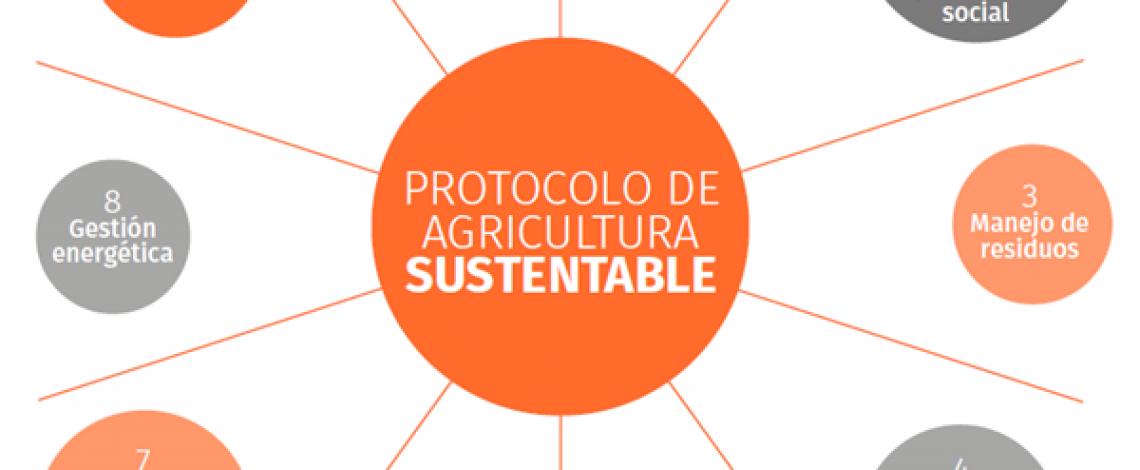 Protocolo de agricultura sustentable