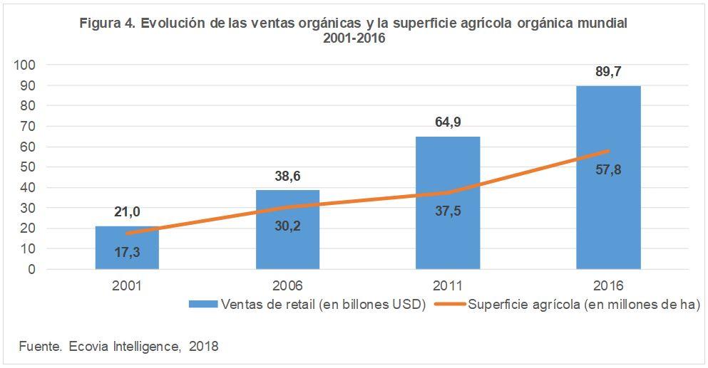 Evolución de las ventas orgánica y la superficie agrícola orgánica mundial