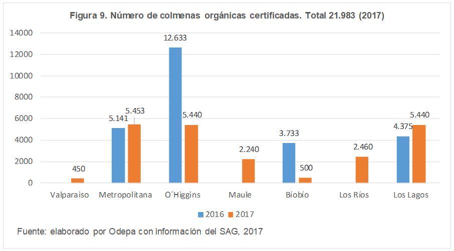 Número de colmenas orgánicas certificadas