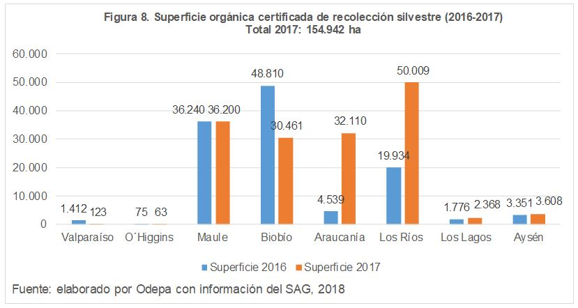 Superficie orgánica certificada de recolecciáon silvestre