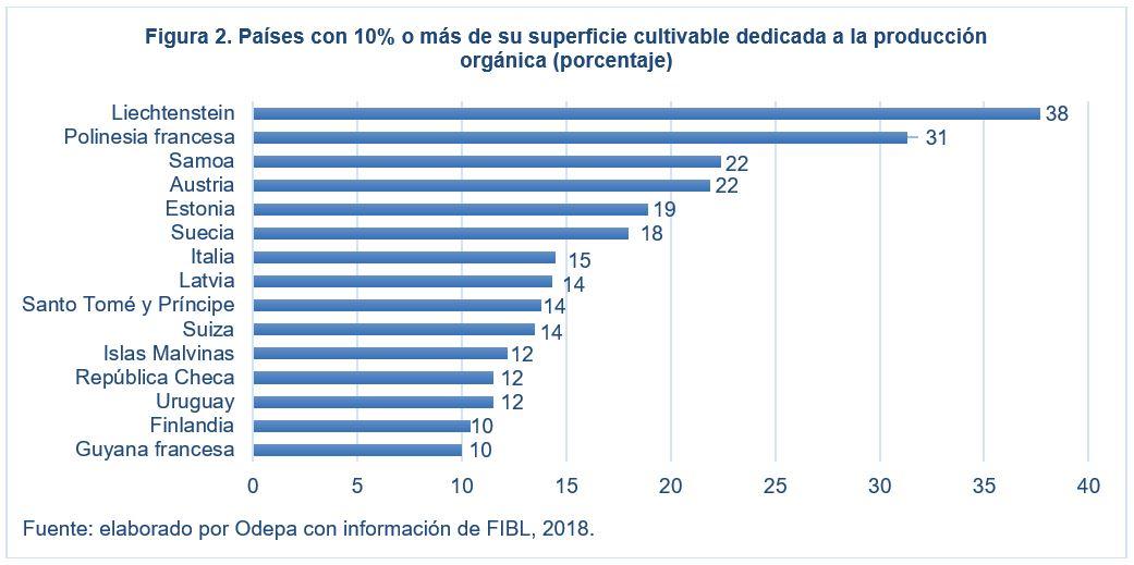 Países con 10% o más de su superficie dedicada a producción orgánica