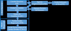 Diagrama Gobernanza